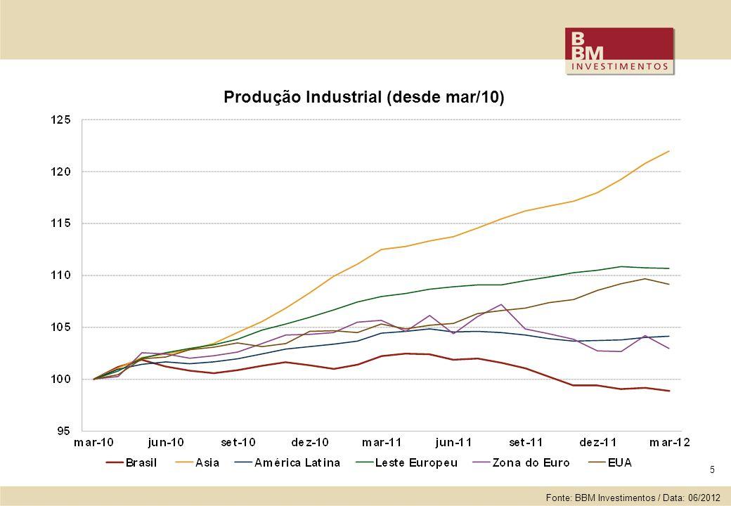 5 Produção Industrial (desde mar/10) Fonte: BBM Investimentos / Data: 06/2012