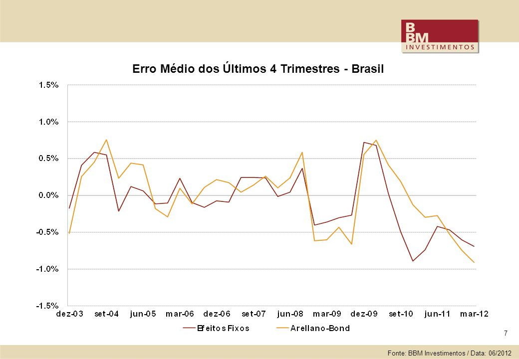 7 Erro Médio dos Últimos 4 Trimestres - Brasil Fonte: BBM Investimentos / Data: 06/2012