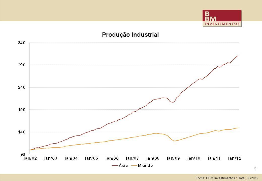 8 Produção Industrial Fonte: BBM Investimentos / Data: 06/2012
