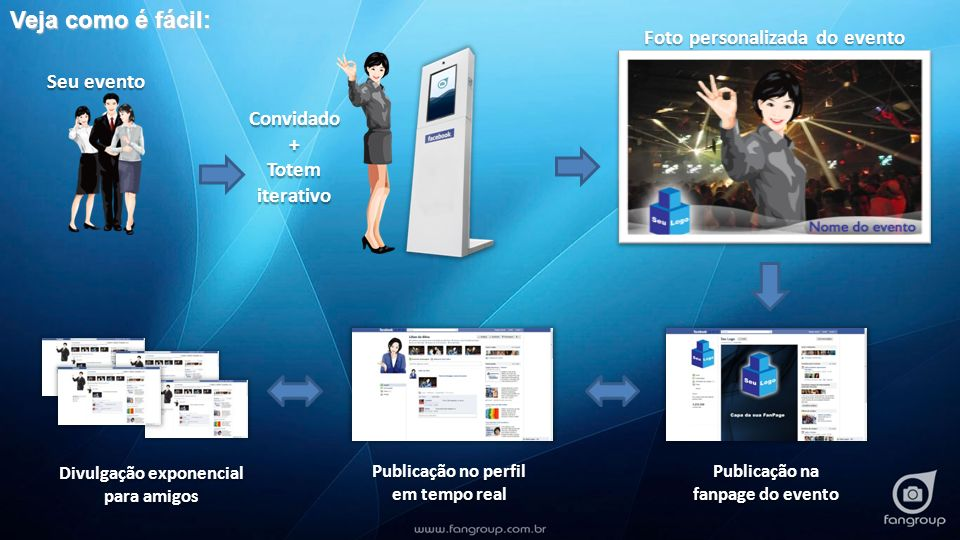 Convidado+ Totem iterativo Foto personalizada do evento Publicação na fanpage do evento Publicação no perfil em tempo real Divulgação exponencial para