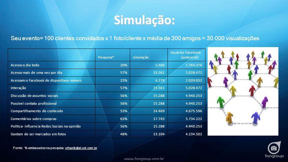 Simulação: Seu evento= 100 clientes convidados x 1 foto/cliente x média de 300 amigos = 30.000 visualizações Pesquisa*simulação Usuários Facebook (pot