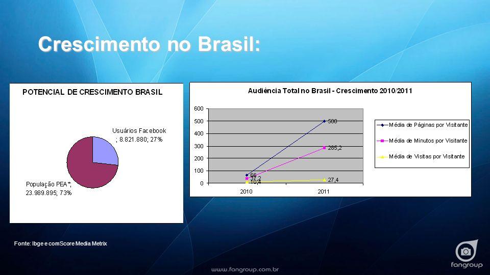 Crescimento no Brasil: Fonte: Ibge e comScore Media Metrix