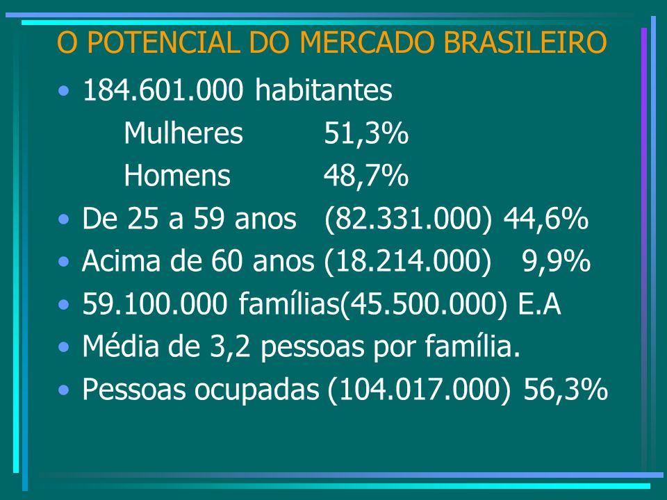 O POTENCIAL DO MERCADO BRASILEIRO 184.601.000 habitantes Mulheres 51,3% Homens48,7% De 25 a 59 anos (82.331.000) 44,6% Acima de 60 anos (18.214.000) 9