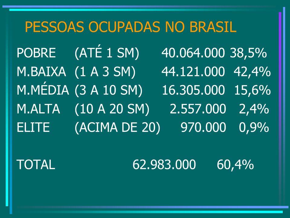 PESSOAS OCUPADAS NO BRASIL POBRE(ATÉ 1 SM)40.064.000 38,5% M.BAIXA(1 A 3 SM)44.121.000 42,4% M.MÉDIA(3 A 10 SM)16.305.000 15,6% M.ALTA(10 A 20 SM) 2.5
