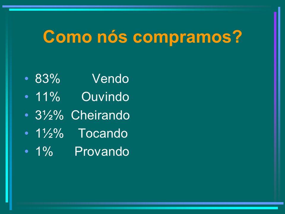 Como nós compramos? 83% Vendo 11% Ouvindo 3½% Cheirando 1½% Tocando 1% Provando