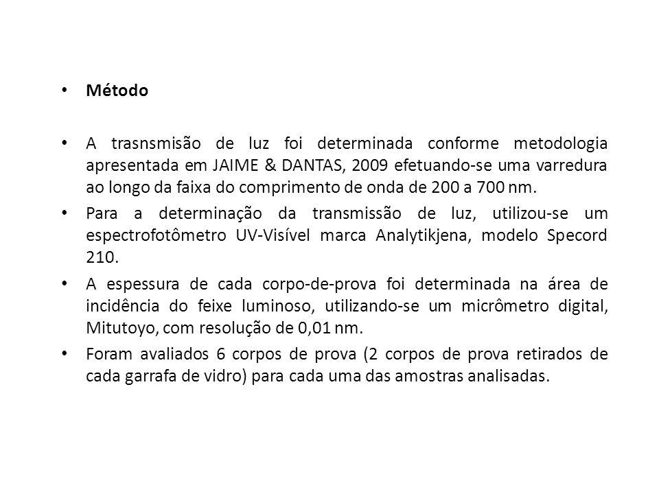 Método A trasnsmisão de luz foi determinada conforme metodologia apresentada em JAIME & DANTAS, 2009 efetuando-se uma varredura ao longo da faixa do c