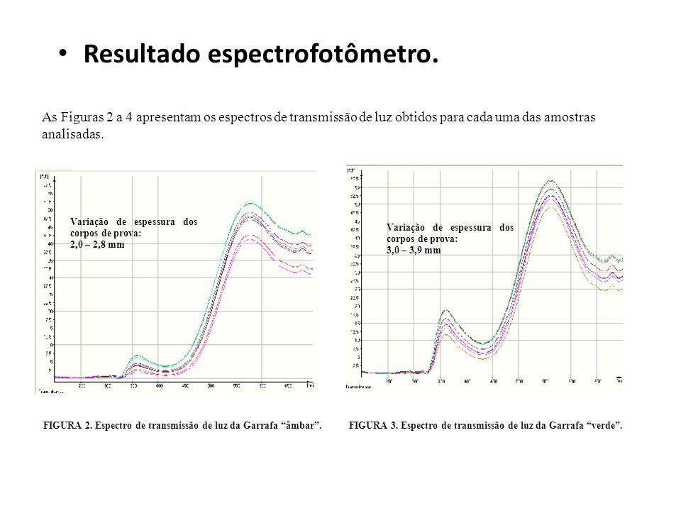 Resultado espectrofotômetro. As Figuras 2 a 4 apresentam os espectros de transmissão de luz obtidos para cada uma das amostras analisadas. FIGURA 2. E