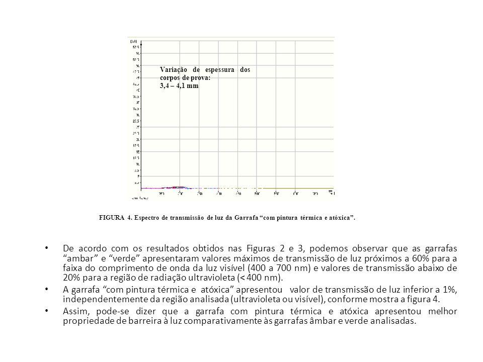 FIGURA 4. Espectro de transmissão de luz da Garrafa com pintura térmica e atóxica. De acordo com os resultados obtidos nas Figuras 2 e 3, podemos obse