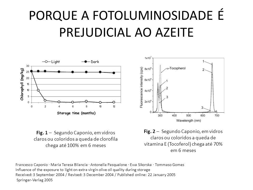PORQUE A FOTOLUMINOSIDADE É PREJUDICIAL AO AZEITE Fig. 2 – Segundo Caponio, em vidros claros ou coloridos a queda de vitamina E (Tocoferol) chega até