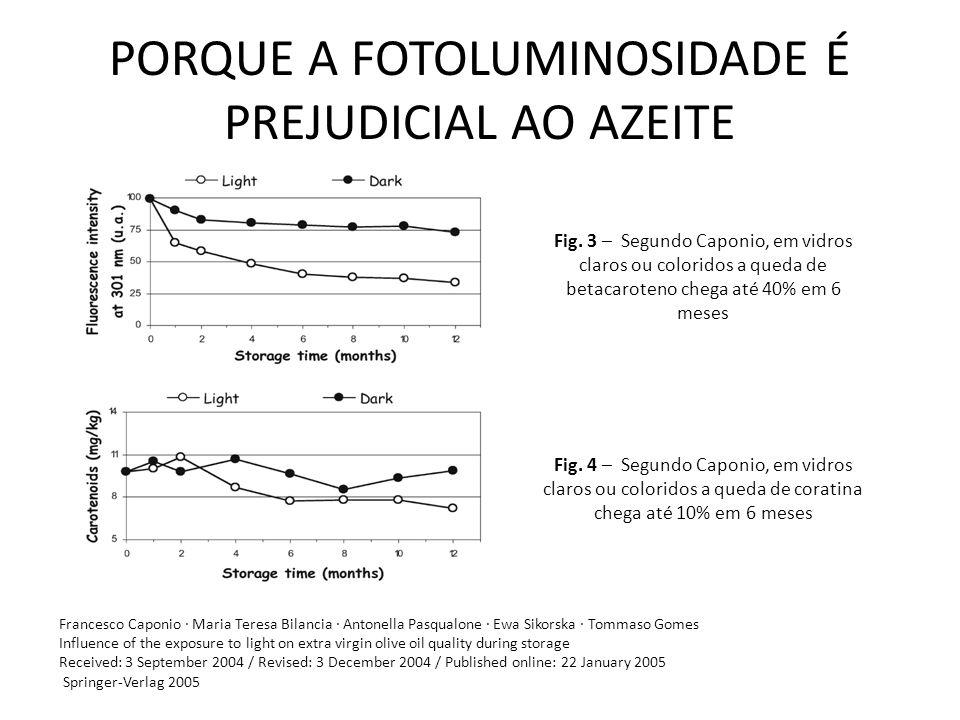 PORQUE A FOTOLUMINOSIDADE É PREJUDICIAL AO AZEITE Fig. 3 – Segundo Caponio, em vidros claros ou coloridos a queda de betacaroteno chega até 40% em 6 m