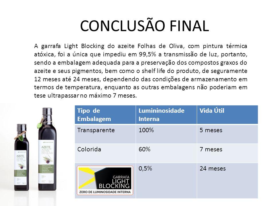 CONCLUSÃO FINAL Tipo de Embalagem Lumininosidade Interna Vida Útil Transparente100%5 meses Colorida60%7 meses 0,5%24 meses A garrafa Light Blocking do