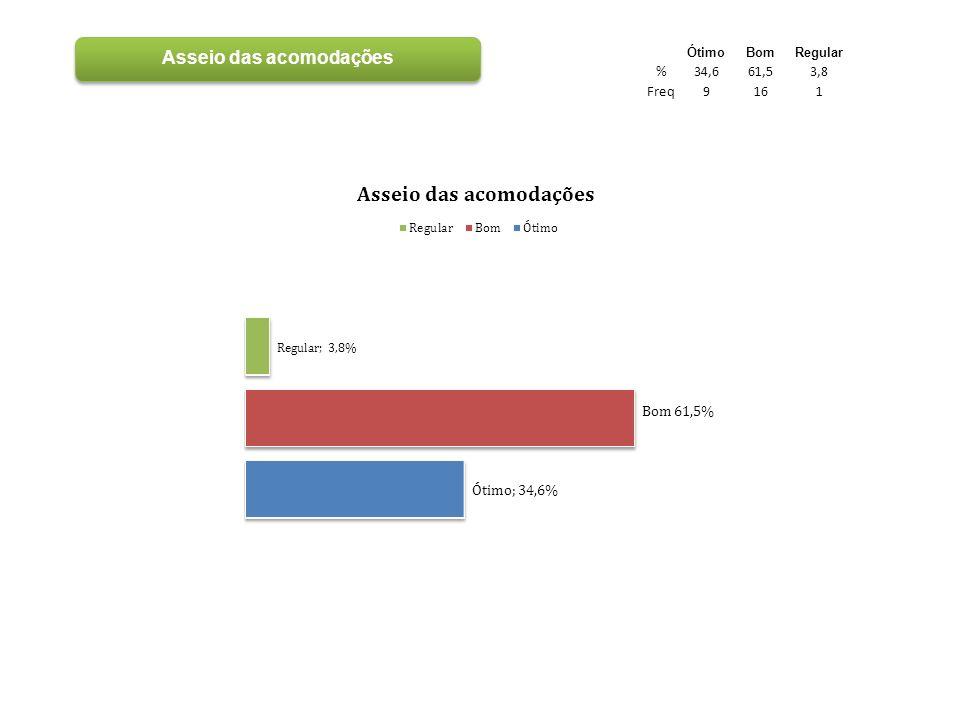 ÓtimoBomRegular %34,661,53,8 Freq9161