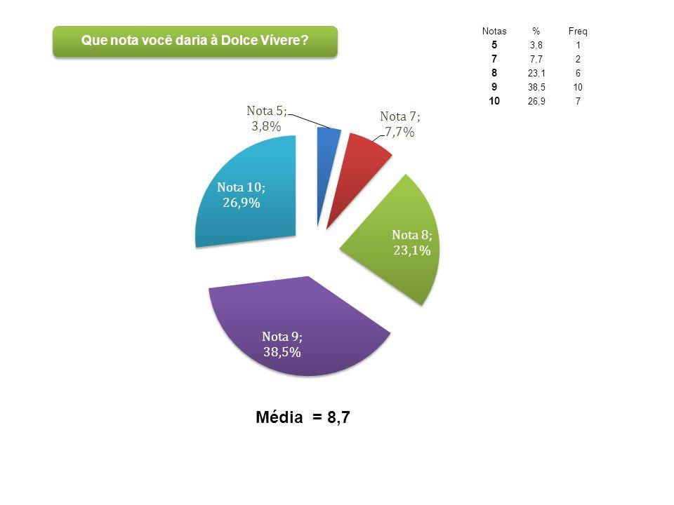 Notas%Freq 5 3,81 7 7,72 8 23,16 9 38,510 26,97 Média = 8,7