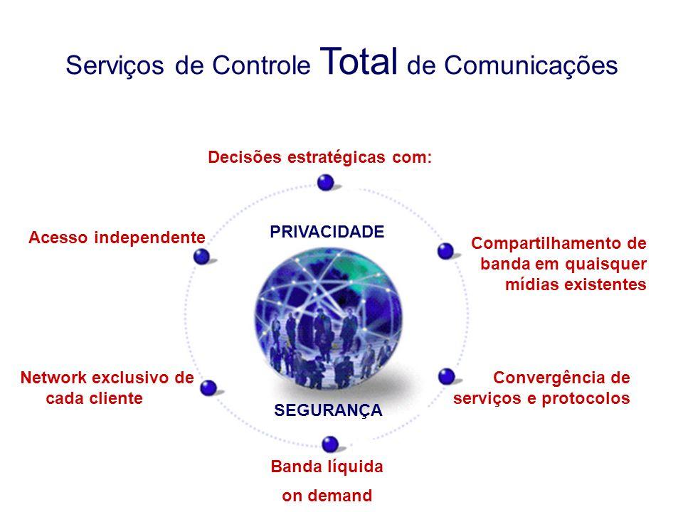 6 Convergência de serviços e protocolos Network exclusivo de cada cliente Acesso independente Banda líquida on demand Compartilhamento de banda em quaisquer mídias existentes Decisões estratégicas com: Serviços de Controle Total de Comunicações PRIVACIDADE SEGURANÇA