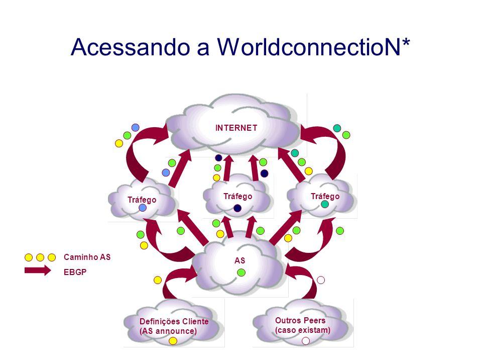 9 Acessando a WorldconnectioN* Tráfego AS INTERNET Definições Cliente (AS announce) Outros Peers (caso existam) Caminho AS EBGP
