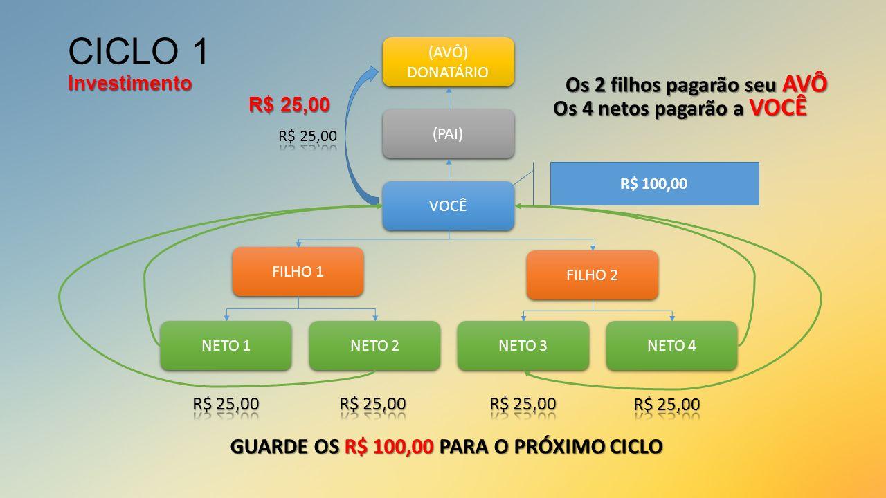 Investimento R$ 25,00 CICLO 1 Investimento R$ 25,00 VOCÊ (PAI) (AVÔ) DONATÁRIO (AVÔ) DONATÁRIO FILHO 1 FILHO 2 NETO 1 NETO 2 NETO 3 NETO 4 R$ 100,00 G