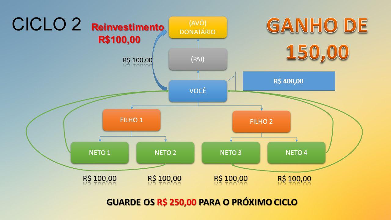 Reinvestimento R$100,00 CICLO 2 Reinvestimento R$100,00 VOCÊ (PAI) (AVÔ) DONATÁRIO (AVÔ) DONATÁRIO FILHO 1 FILHO 2 NETO 1 NETO 2 NETO 3 NETO 4 R$ 400,