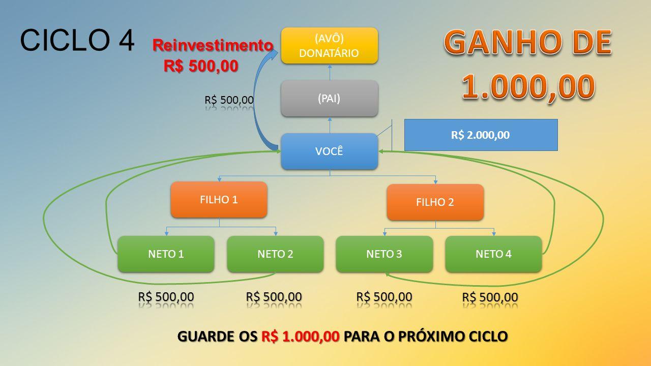 VOCÊ (PAI) (AVÔ) DONATÁRIO (AVÔ) DONATÁRIO FILHO 1 FILHO 2 NETO 1 NETO 2 NETO 3 NETO 4 R$ 2.000,00 GUARDE OS R$ 1.000,00 PARA O PRÓXIMO CICLO Reinvest
