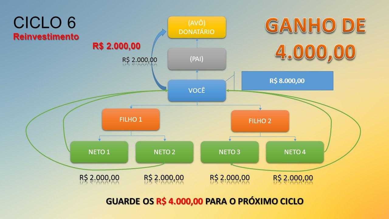 VOCÊ (PAI) (AVÔ) DONATÁRIO (AVÔ) DONATÁRIO FILHO 1 FILHO 2 NETO 1 NETO 2 NETO 3 NETO 4 R$ 8.000,00 GUARDE OS R$ 4.000,00 PARA O PRÓXIMO CICLO Reinvest
