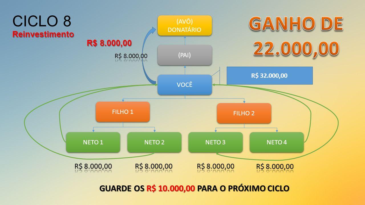 VOCÊ (PAI) (AVÔ) DONATÁRIO (AVÔ) DONATÁRIO FILHO 1 FILHO 2 NETO 1 NETO 2 NETO 3 NETO 4 R$ 32.000,00 GUARDE OS R$ 10.000,00 PARA O PRÓXIMO CICLO Reinve