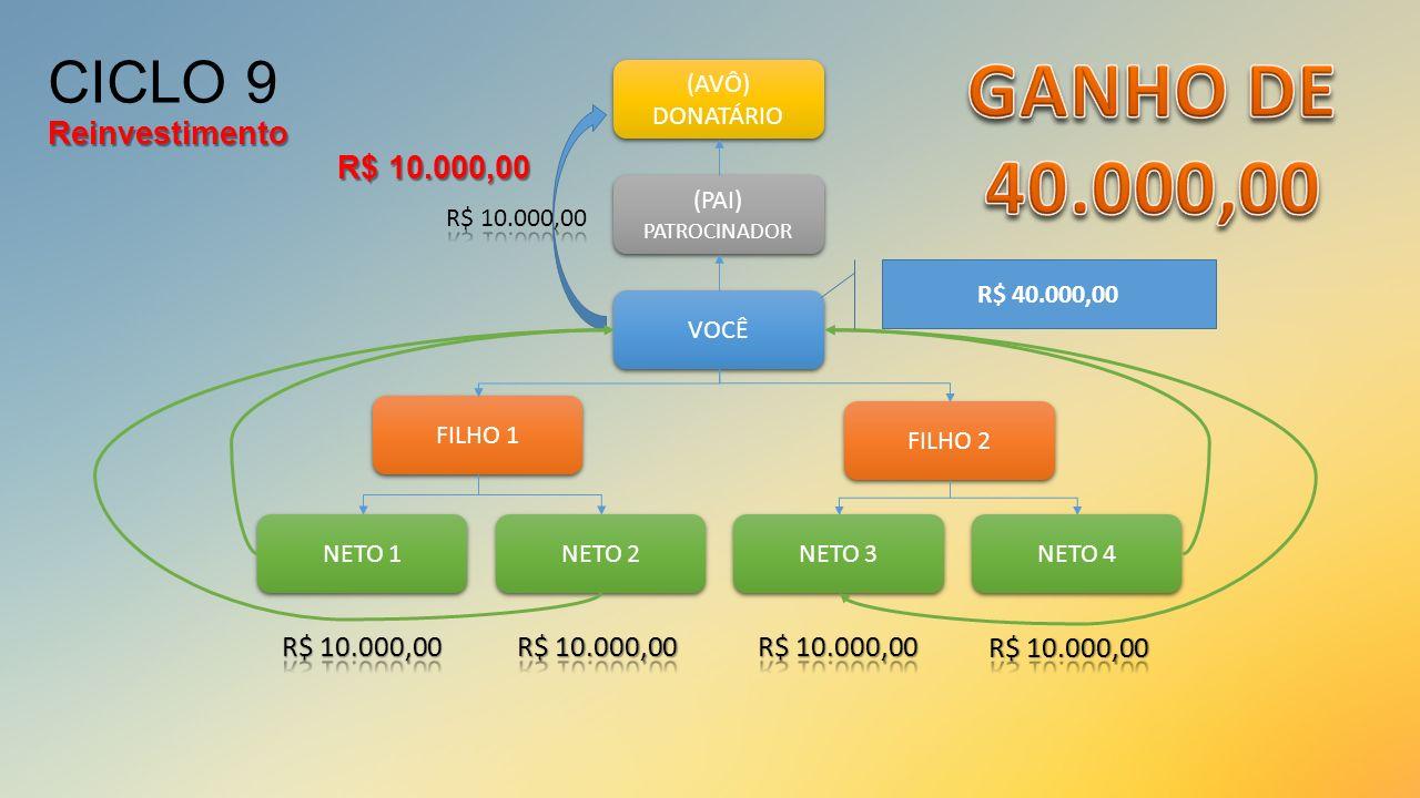 VOCÊ (PAI) PATROCINADOR (PAI) PATROCINADOR (AVÔ) DONATÁRIO (AVÔ) DONATÁRIO FILHO 1 FILHO 2 NETO 1 NETO 2 NETO 3 NETO 4 R$ 40.000,00 Reinvestimento R$