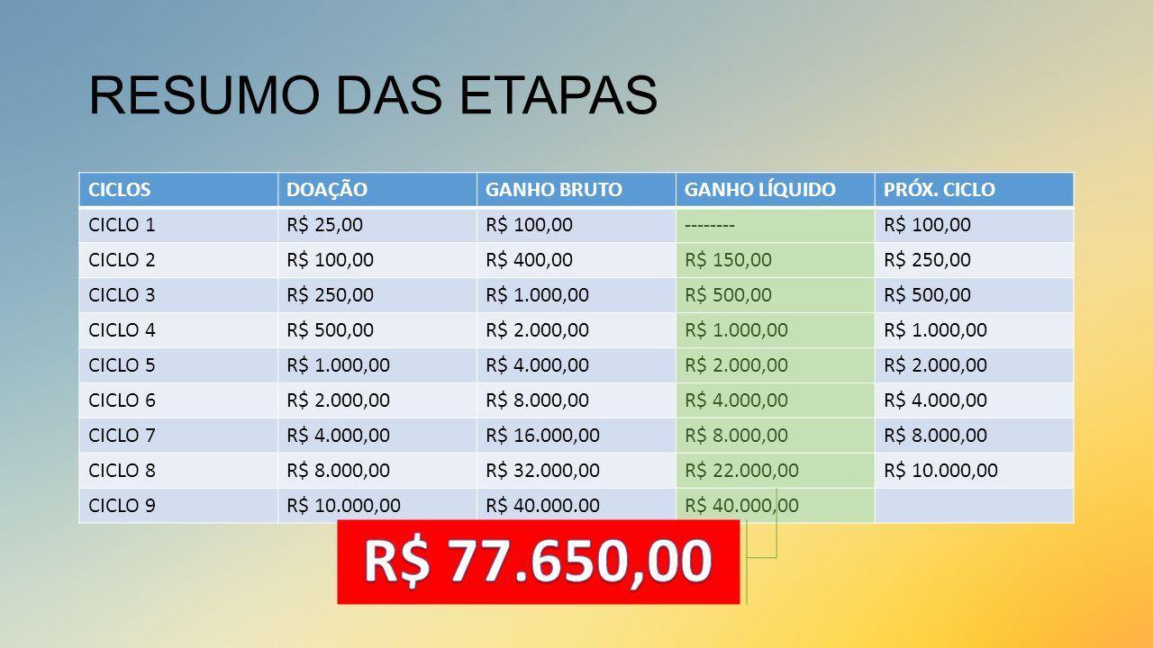 RESUMO DAS ETAPAS CICLOSDOAÇÃOGANHO BRUTOGANHO LÍQUIDOPRÓX. CICLO CICLO 1R$ 25,00R$ 100,00--------R$ 100,00 CICLO 2R$ 100,00R$ 400,00R$ 150,00R$ 250,0