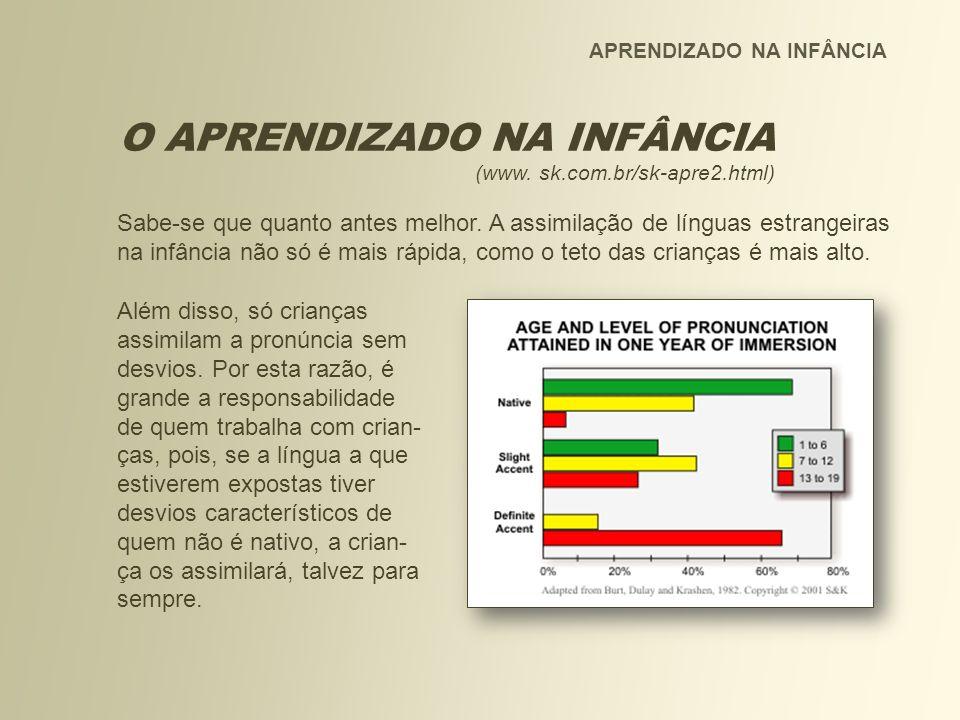 APRENDIZADO NA INFÂNCIA O APRENDIZADO NA INFÂNCIA (www. sk.com.br/sk-apre2.html) Sabe-se que quanto antes melhor. A assimilação de línguas estrangeira