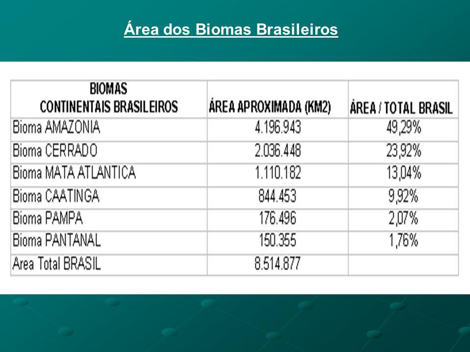 Área dos Biomas Brasileiros