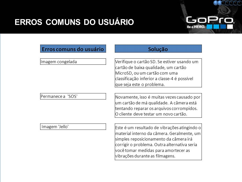 ERROS COMUNS DO USUÁRIO Erros comuns do usuário Solução Imagem congelada Verifique o cartão SD.