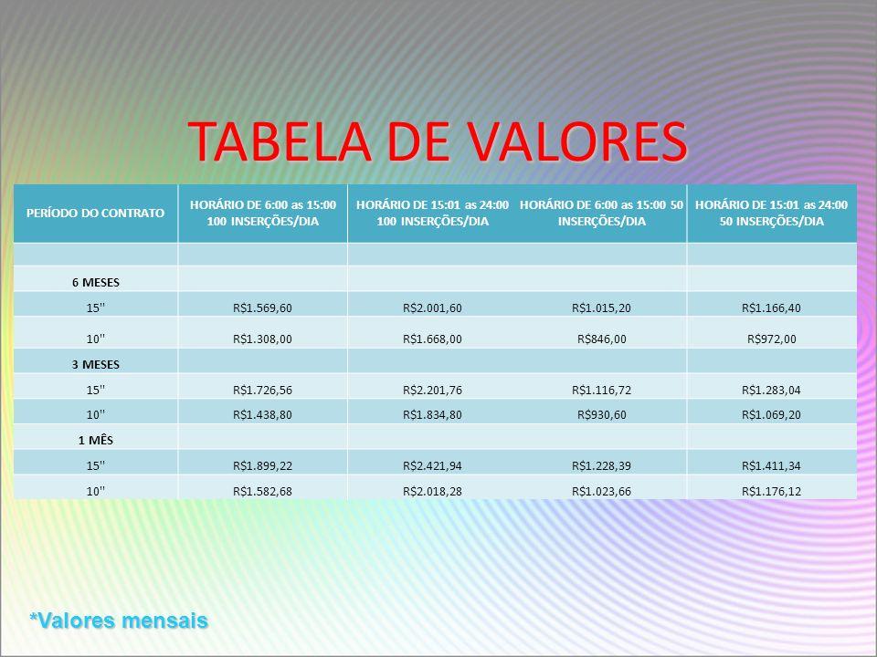 TABELA DE VALORES PERÍODO DO CONTRATO HORÁRIO DE 6:00 as 15:00 100 INSERÇÕES/DIA HORÁRIO DE 15:01 as 24:00 100 INSERÇÕES/DIA HORÁRIO DE 6:00 as 15:00 50 INSERÇÕES/DIA HORÁRIO DE 15:01 as 24:00 50 INSERÇÕES/DIA 6 MESES 15 R$1.569,60R$2.001,60R$1.015,20R$1.166,40 10 R$1.308,00R$1.668,00R$846,00R$972,00 3 MESES 15 R$1.726,56R$2.201,76R$1.116,72R$1.283,04 10 R$1.438,80R$1.834,80R$930,60R$1.069,20 1 MÊS 15 R$1.899,22R$2.421,94R$1.228,39R$1.411,34 10 R$1.582,68R$2.018,28R$1.023,66R$1.176,12 *Valores mensais