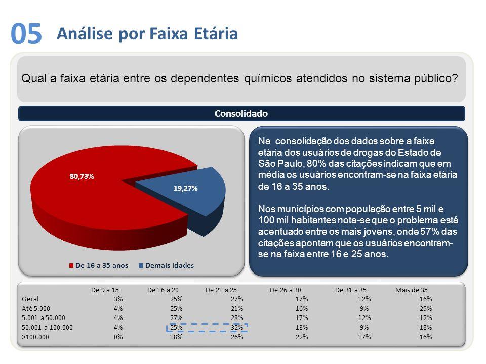 05 Na consolidação dos dados sobre a faixa etária dos usuários de drogas do Estado de São Paulo, 80% das citações indicam que em média os usuários enc