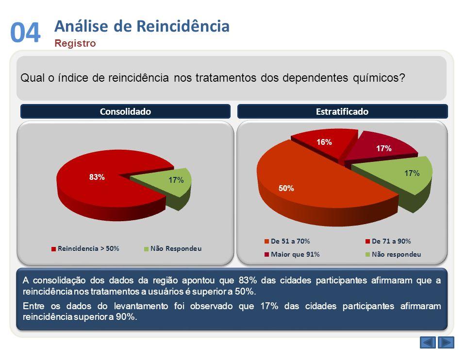 Análise de Reincidência Registro 04 Qual o índice de reincidência nos tratamentos dos dependentes químicos? A consolidação dos dados da região apontou