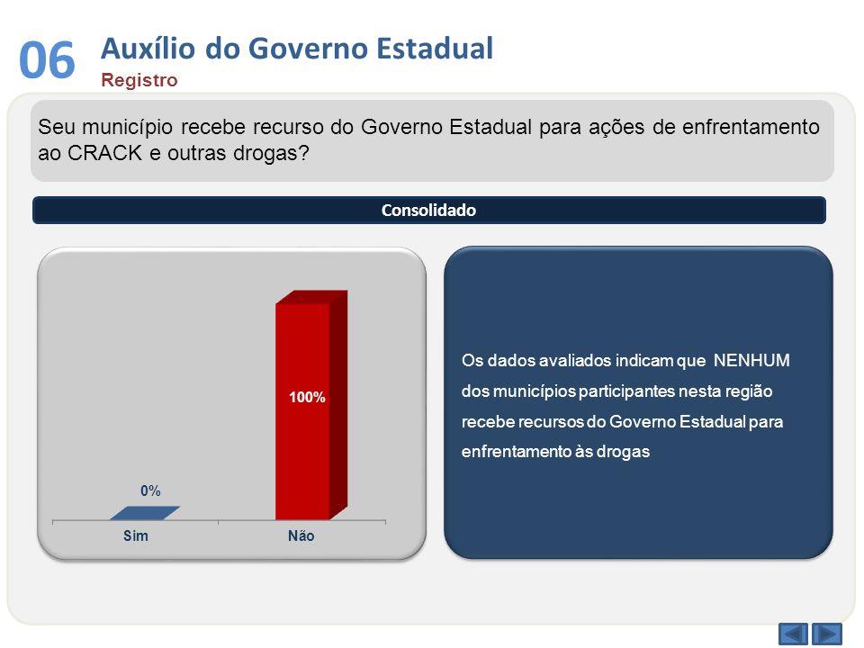 Auxílio do Governo Estadual Registro 06 Os dados avaliados indicam que NENHUM dos municípios participantes nesta região recebe recursos do Governo Est