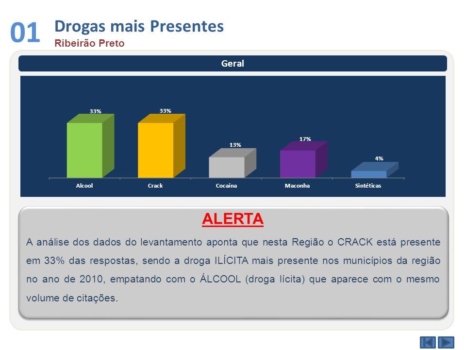 Drogas mais Presentes Ribeirão Preto 01 Geral A análise dos dados do levantamento aponta que nesta Região o CRACK está presente em 33% das respostas,