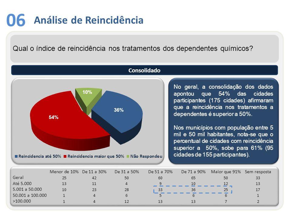 Análise de Reincidência 06 No geral, a consolidação dos dados apontou que 54% das cidades participantes (175 cidades) afirmaram que a reincidência nos