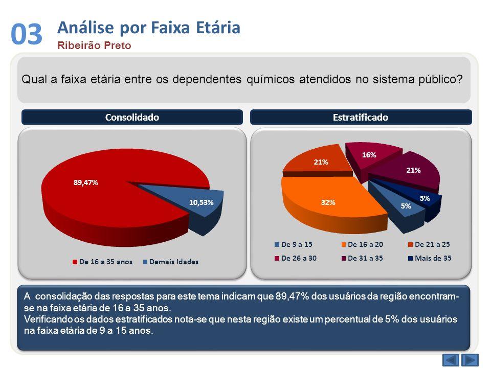 03 Análise por Faixa Etária Ribeirão Preto Qual a faixa etária entre os dependentes químicos atendidos no sistema público? A consolidação das resposta