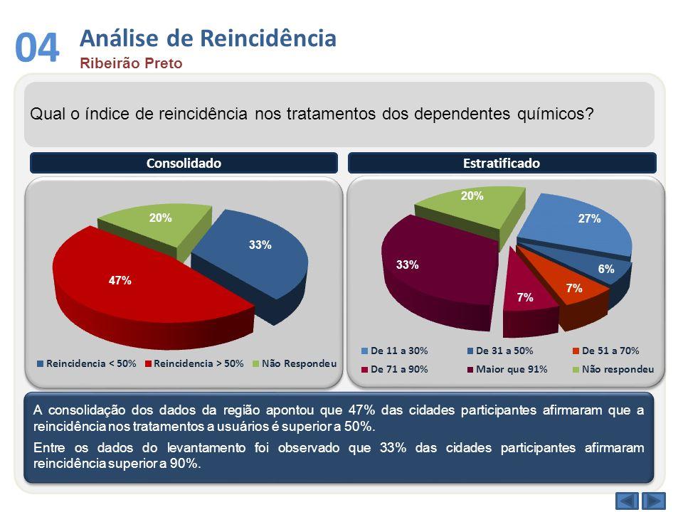 Análise de Reincidência Ribeirão Preto 04 Qual o índice de reincidência nos tratamentos dos dependentes químicos? A consolidação dos dados da região a