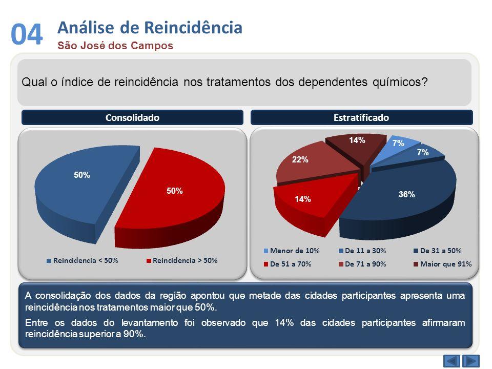 Análise de Reincidência São José dos Campos 04 Qual o índice de reincidência nos tratamentos dos dependentes químicos? A consolidação dos dados da reg