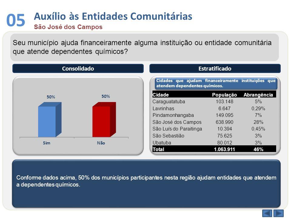 Conforme dados acima, 50% dos municípios participantes nesta região ajudam entidades que atendem a dependentes químicos. ConsolidadoEstratificado Seu