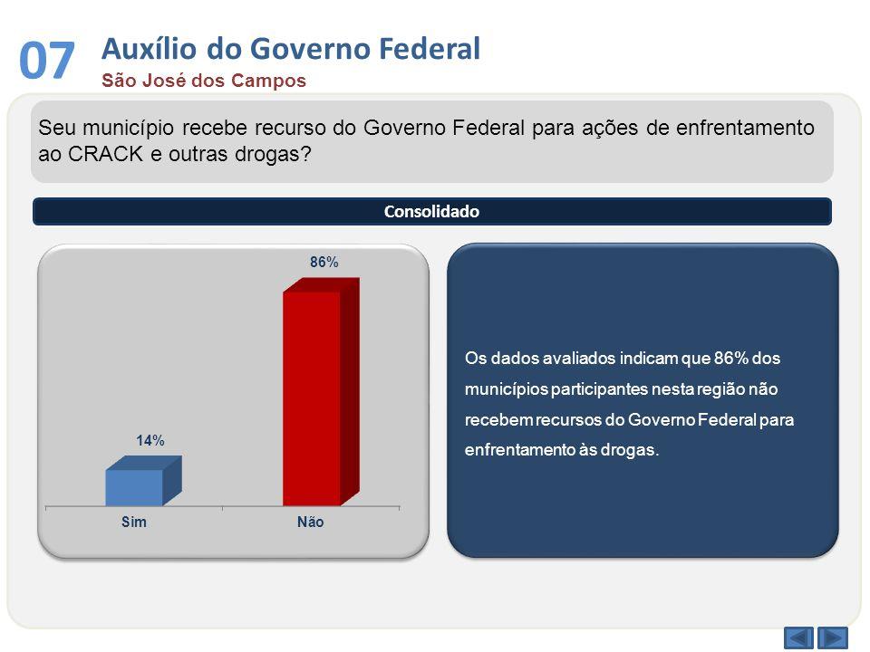 Os dados avaliados indicam que 86% dos municípios participantes nesta região não recebem recursos do Governo Federal para enfrentamento às drogas. Seu