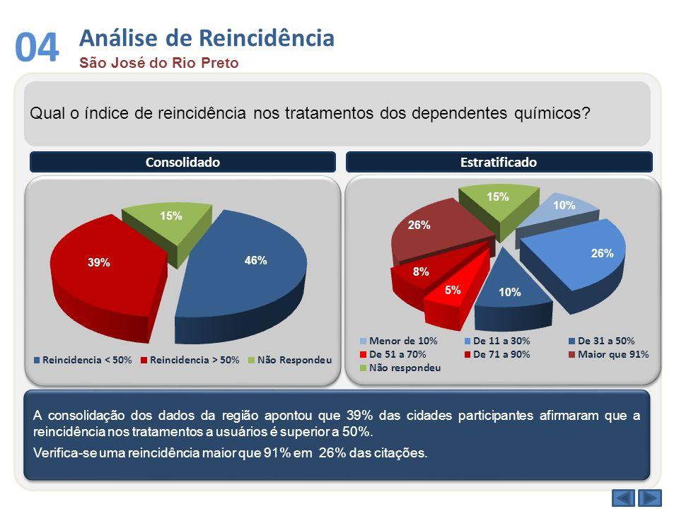 Análise de Reincidência São José do Rio Preto 04 Qual o índice de reincidência nos tratamentos dos dependentes químicos? A consolidação dos dados da r