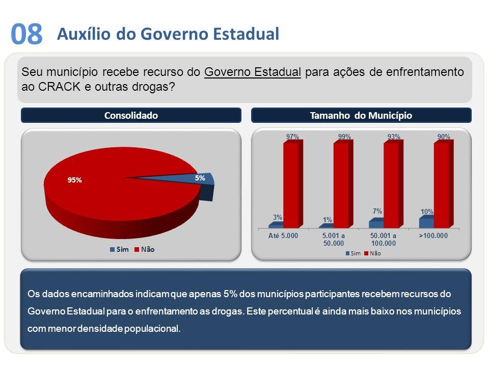 Auxílio do Governo Estadual 08 Os dados encaminhados indicam que apenas 5% dos municípios participantes recebem recursos do Governo Estadual para o en