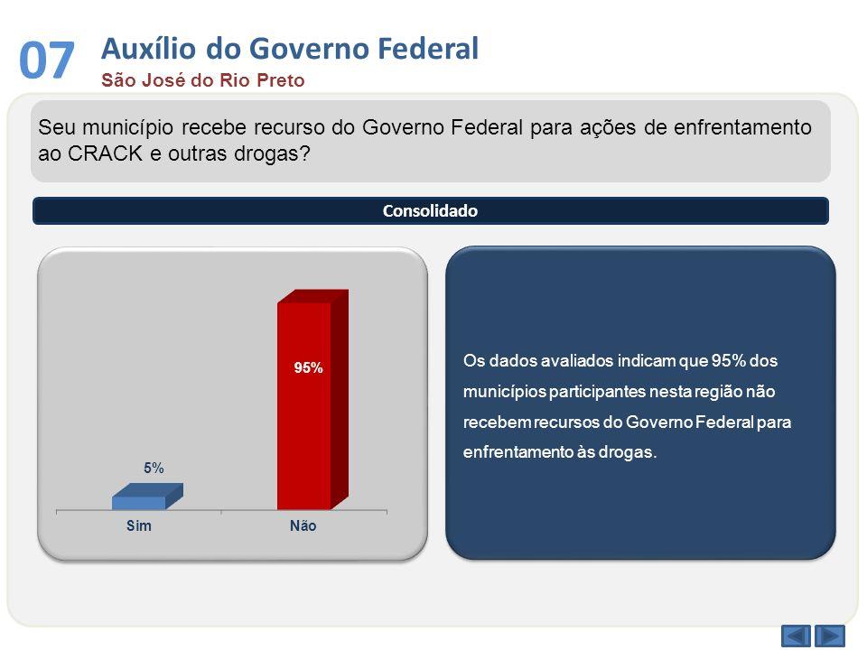 Os dados avaliados indicam que 95% dos municípios participantes nesta região não recebem recursos do Governo Federal para enfrentamento às drogas. Seu