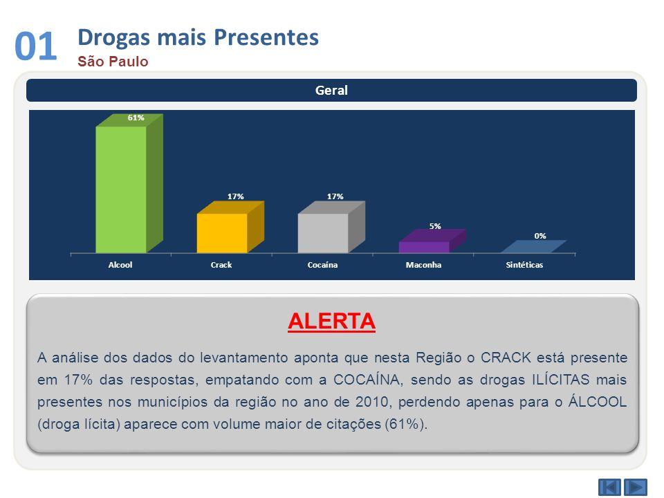 Drogas mais Presentes São Paulo 01 Geral A análise dos dados do levantamento aponta que nesta Região o CRACK está presente em 17% das respostas, empat