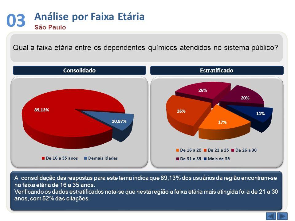 03 Análise por Faixa Etária São Paulo Qual a faixa etária entre os dependentes químicos atendidos no sistema público? A consolidação das respostas par