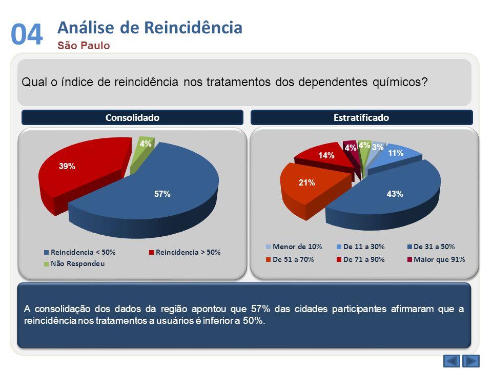 Análise de Reincidência São Paulo 04 Qual o índice de reincidência nos tratamentos dos dependentes químicos? A consolidação dos dados da região aponto