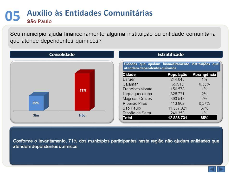 Conforme o levantamento, 71% dos municípios participantes nesta região não ajudam entidades que atendem dependentes químicos. ConsolidadoEstratificado