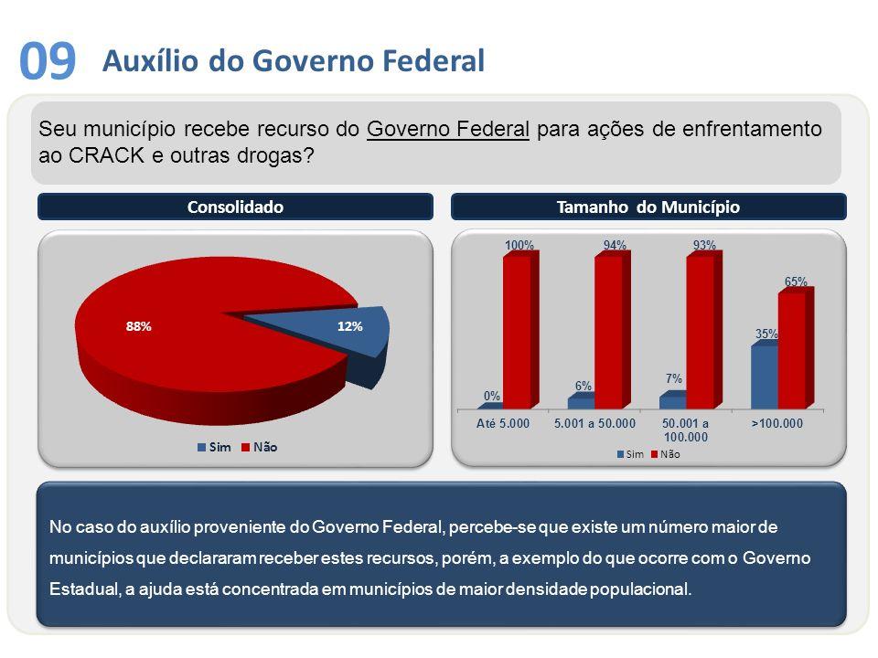 No caso do auxílio proveniente do Governo Federal, percebe-se que existe um número maior de municípios que declararam receber estes recursos, porém, a