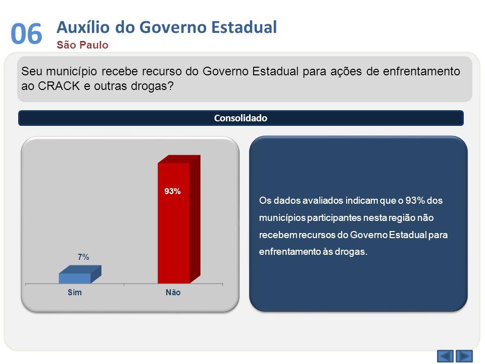 Auxílio do Governo Estadual São Paulo 06 Os dados avaliados indicam que o 93% dos municípios participantes nesta região não recebem recursos do Govern
