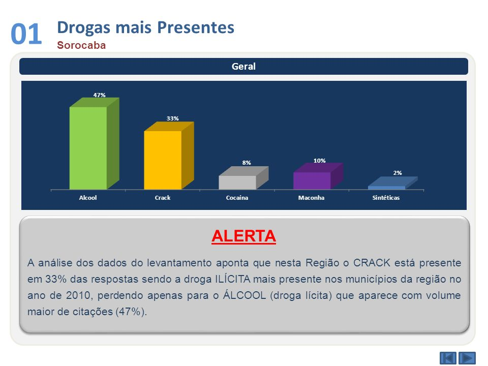 Drogas mais Presentes Sorocaba 01 Geral A análise dos dados do levantamento aponta que nesta Região o CRACK está presente em 33% das respostas sendo a